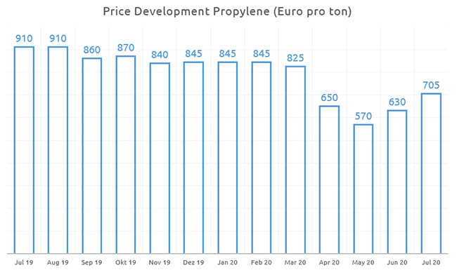 Price Development Propylene July 2020