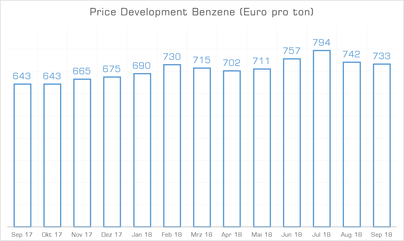 Price Development Benzene September 2018