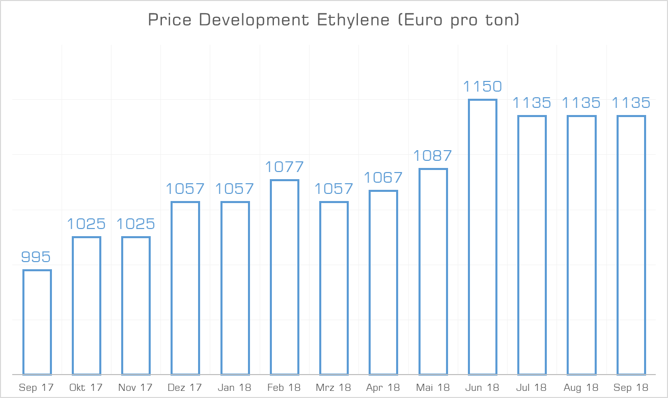 Price Development Ethylene September 2018