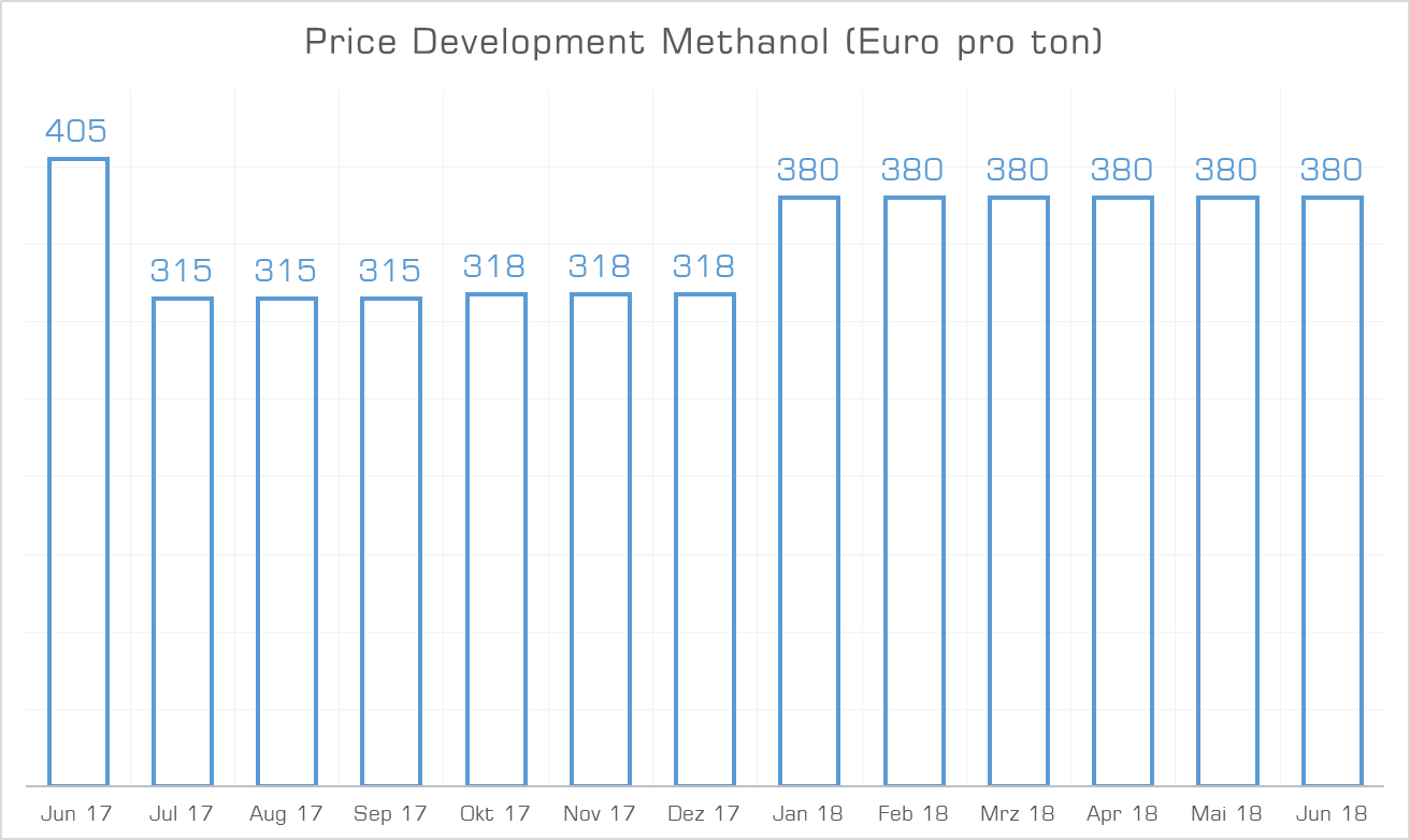 Price Development Methanol June 2018