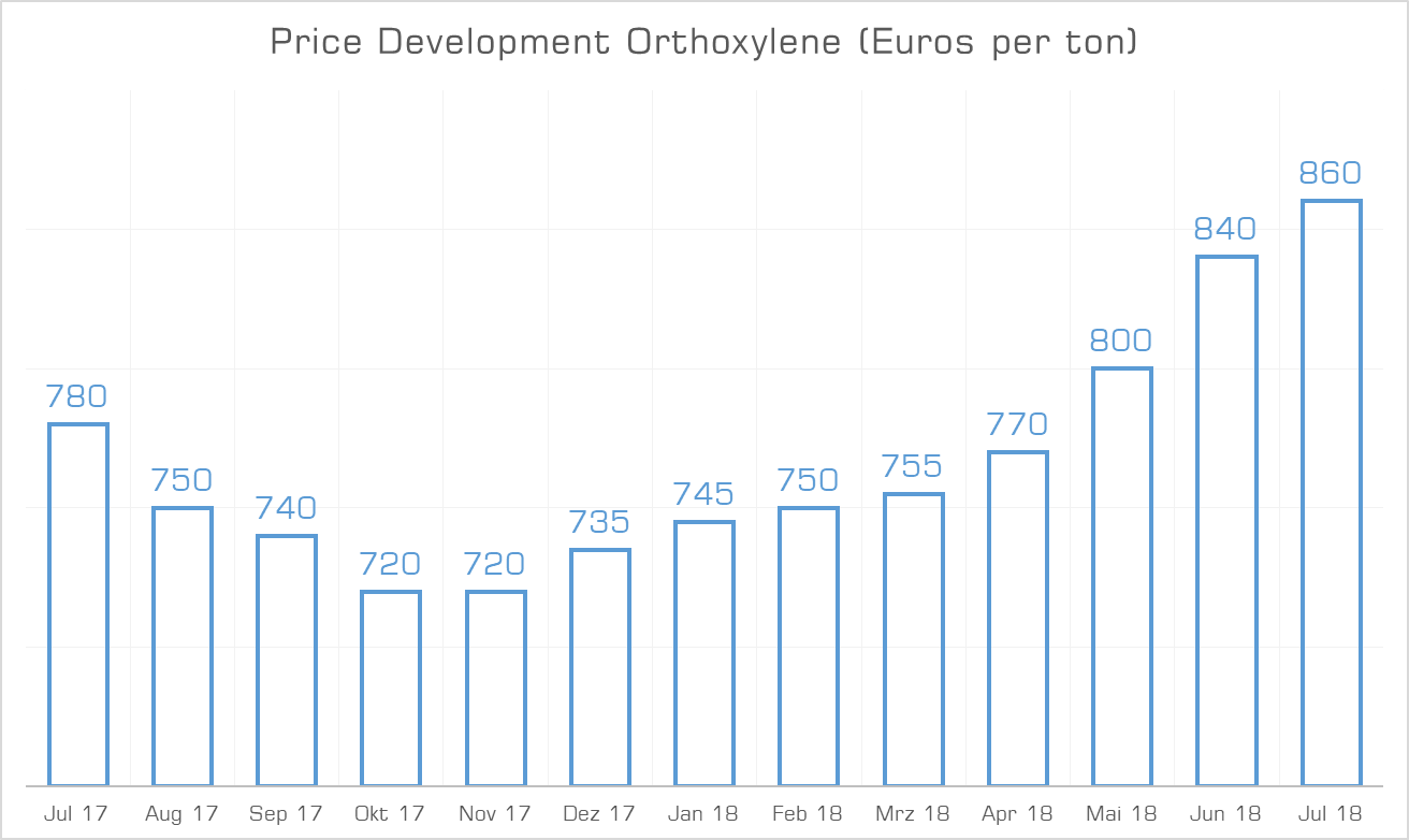 Price Development Orthoxylene July 2018