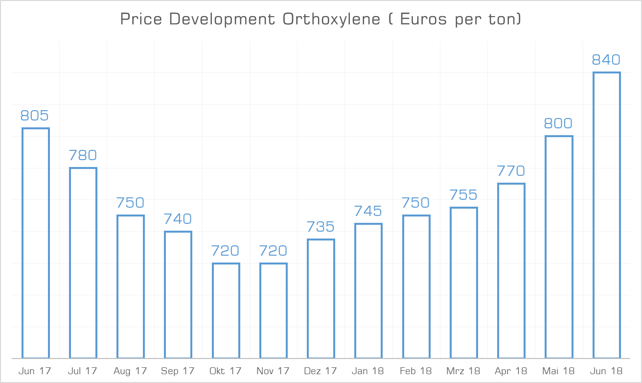 Price Development Orthoxylene June 2018