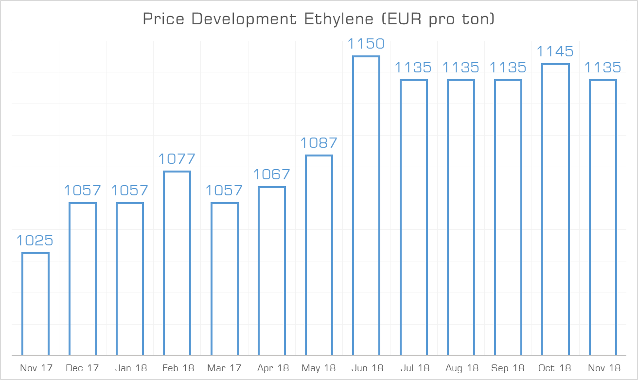 Price Development Ethylene November 2018