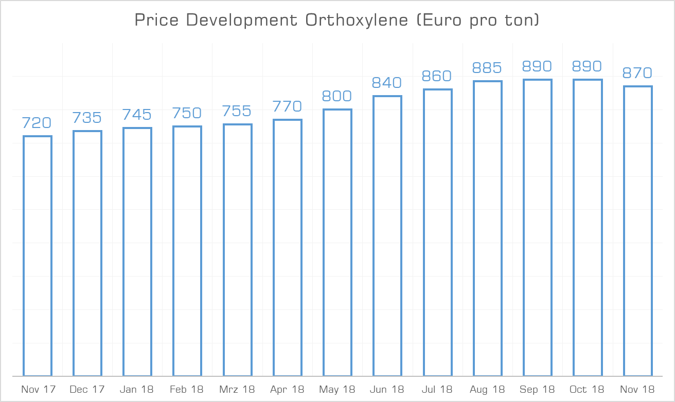 Price Development Orthocylene November 2018