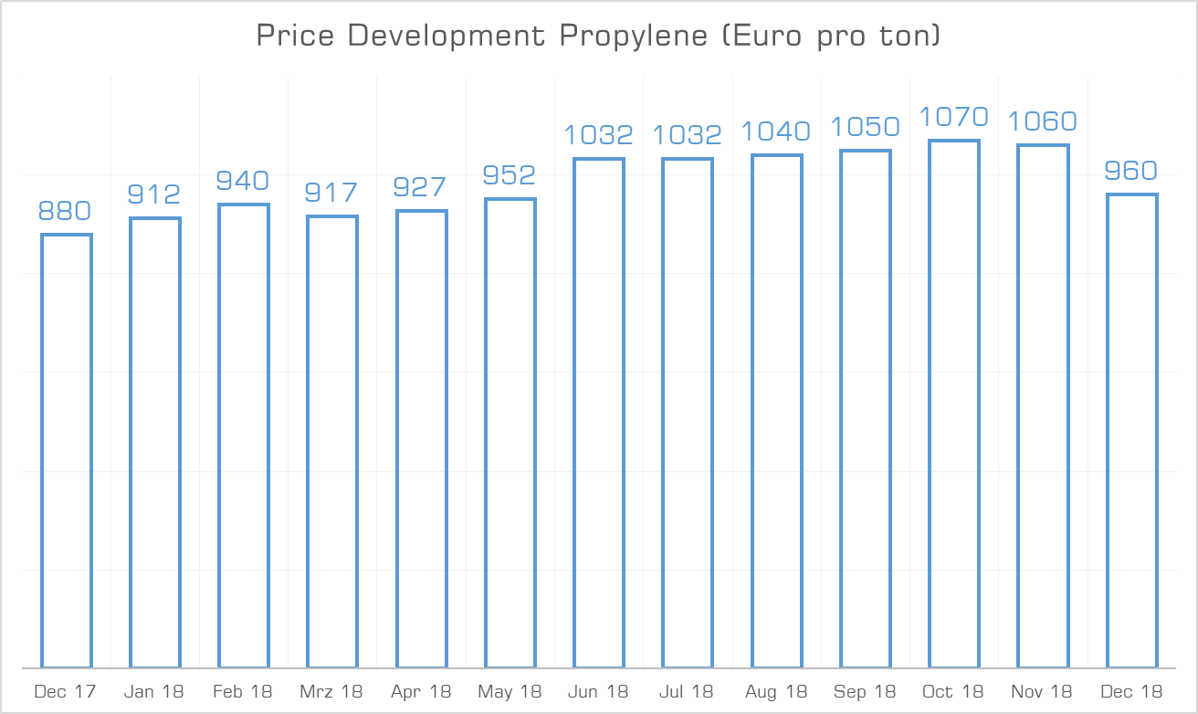 Price Development Propylene December 2018