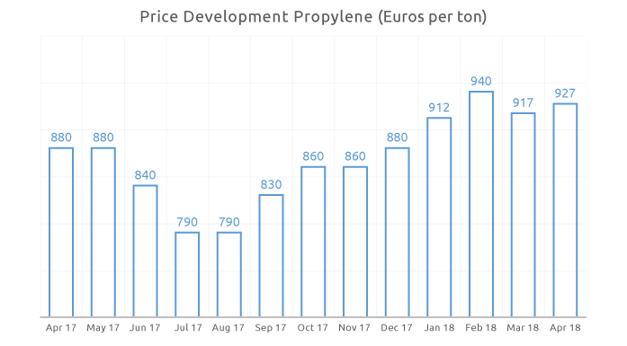 Price history for Propylene