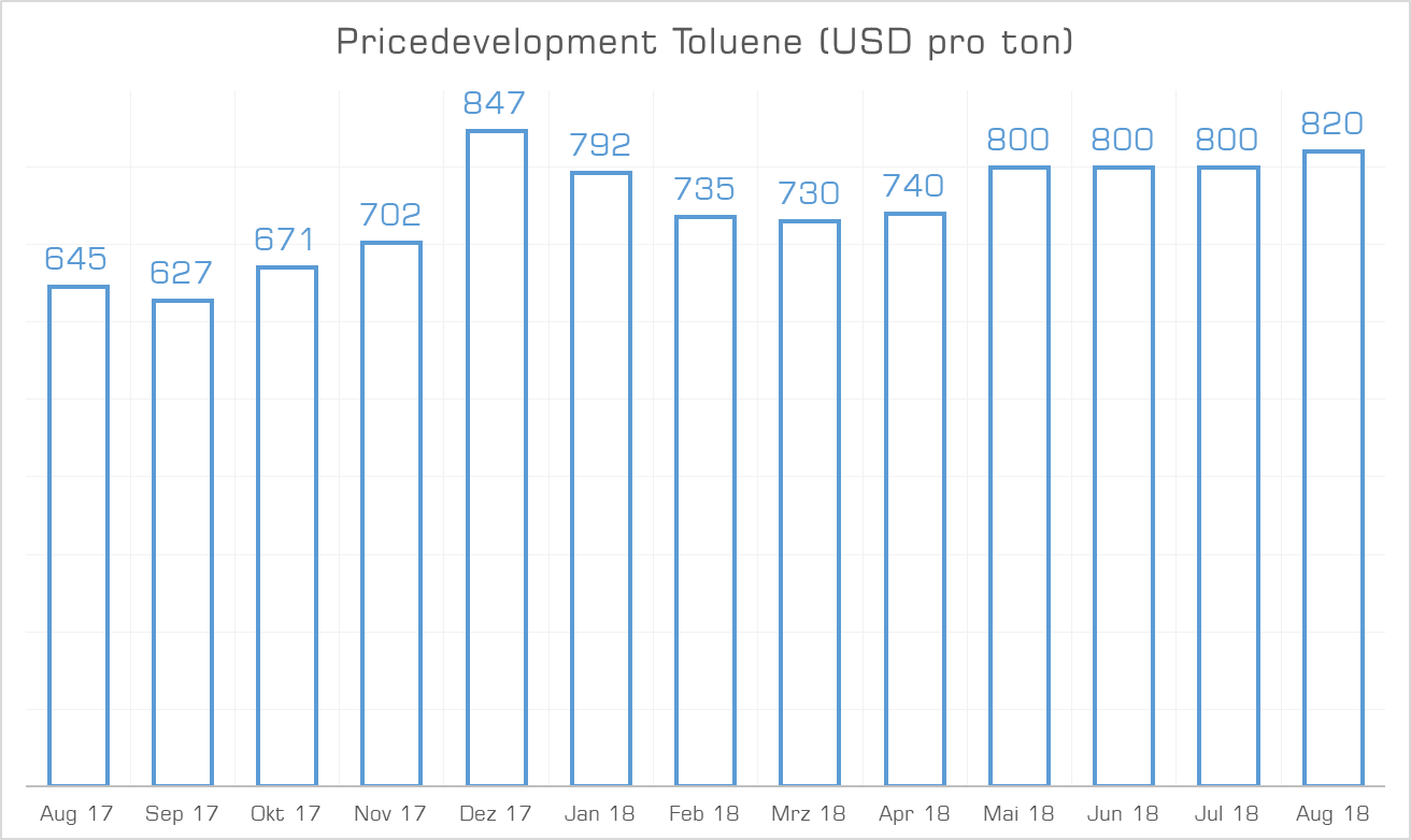Price Development Toluene August 2018