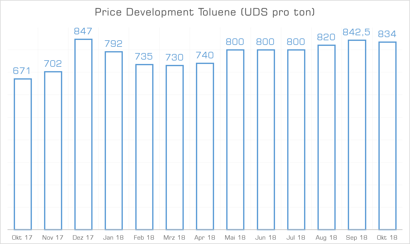 Price Development Toluene October 2018