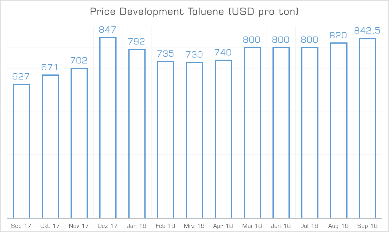 Price Development Toluene September 2018