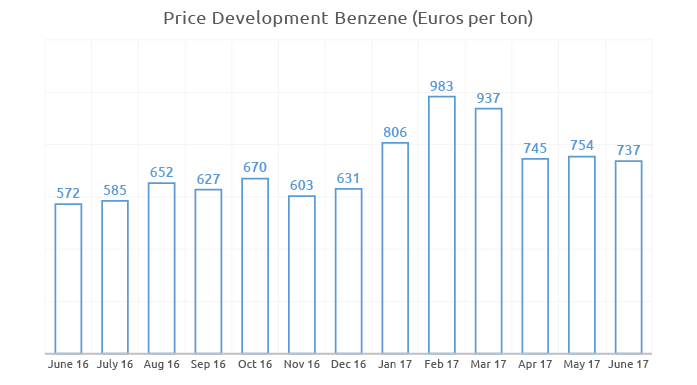 Price history for benzene