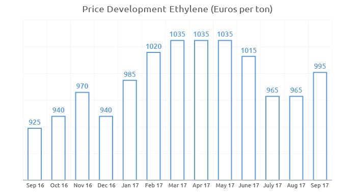 Price history for Ethylene