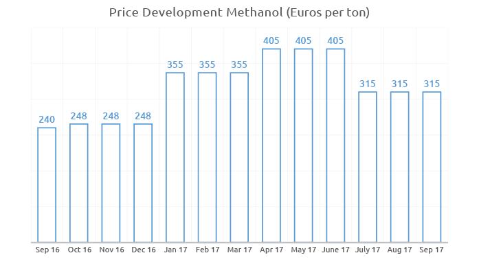 Price history for Methanol