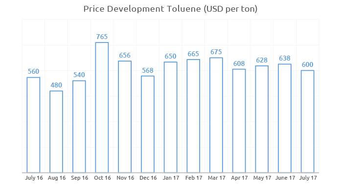 Price history for Toloule