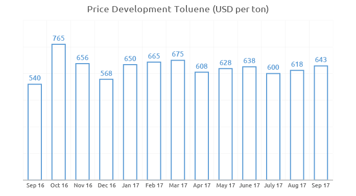 Price history for Toluene